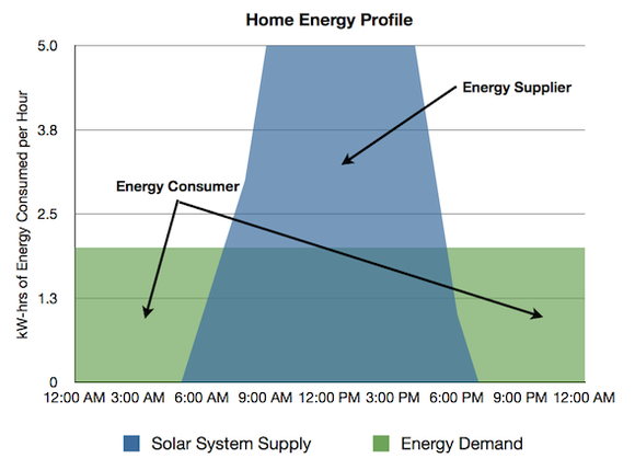 Example Home Energy Profile