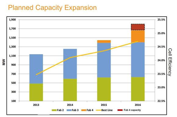 Sunpower Capacity Efficiency Expansion