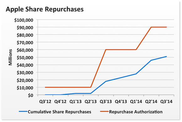 Aapl Share Repurchases