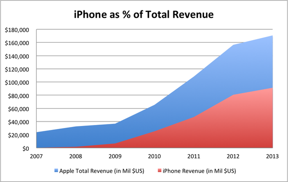 Iphone As A Percent Of Total Aapl Rev