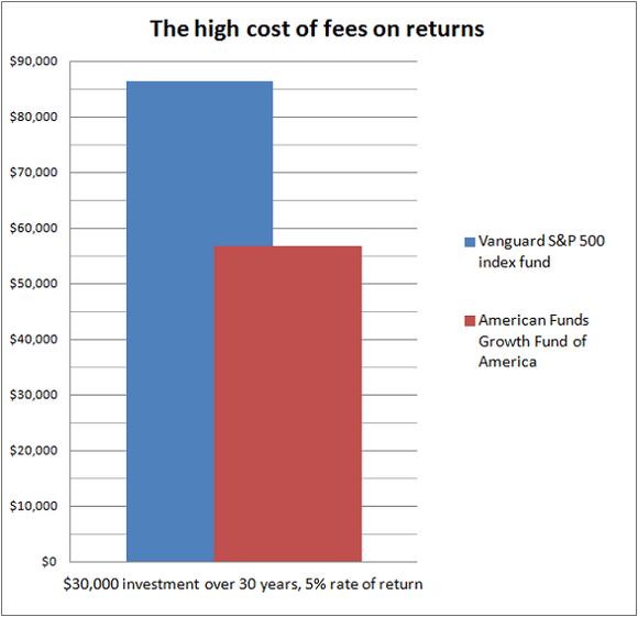 Vanguard Sp Vs American Funds