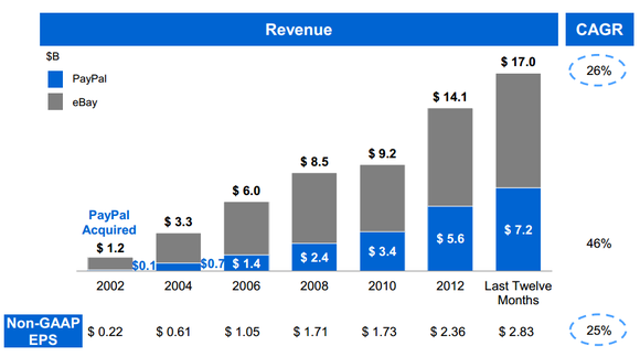 Ebay Paypal Growth