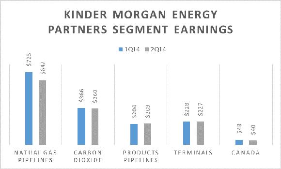 Kinder Morgan Energy Partners Lp Segment Results