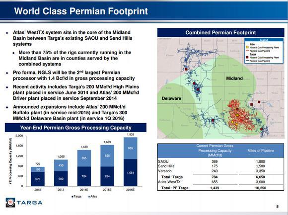 Targa Resources Corp Permian