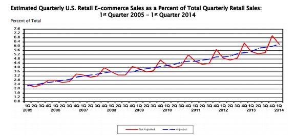 Amzn Ecommerce As A Of Retail Salse
