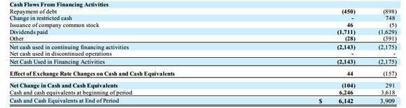 Conocophillip Cash Flow Analysis Financing