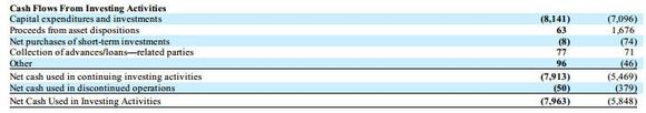 Conocophillip Cash Flow Analysis Investing