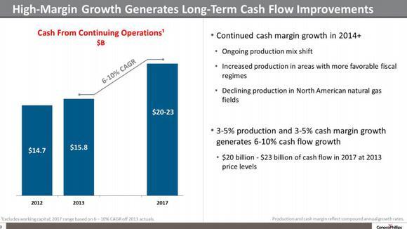Conocophillips Cash Flow Analysis