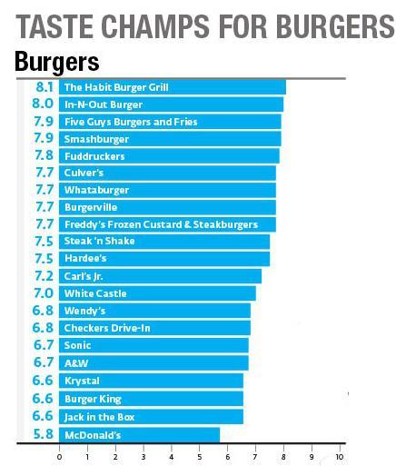 McDonald's food quality, taste