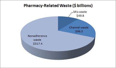 Esrx Ticker Report Waste Pie Chart