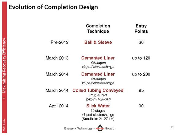 Whiting Petroleum Corp Bakken Completion Design