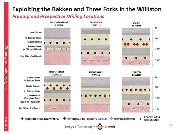 Whiting Petroleum Corp Bakken Three Forks