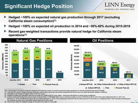 Linn Energy Llc Hedging