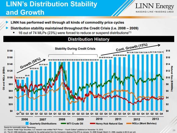 Linn Energy Llc High Yield Stock Dividend Investing