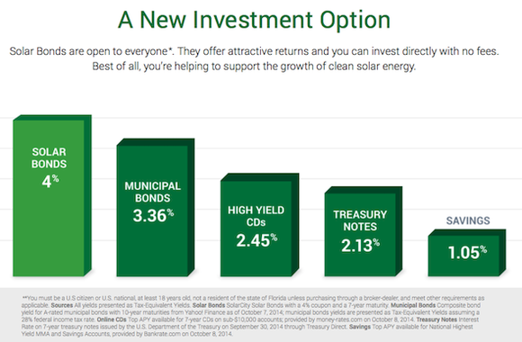 Solarcity Solar Bond Yields