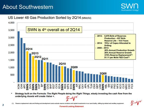 Southwestern Energy Corporation Natural Gas