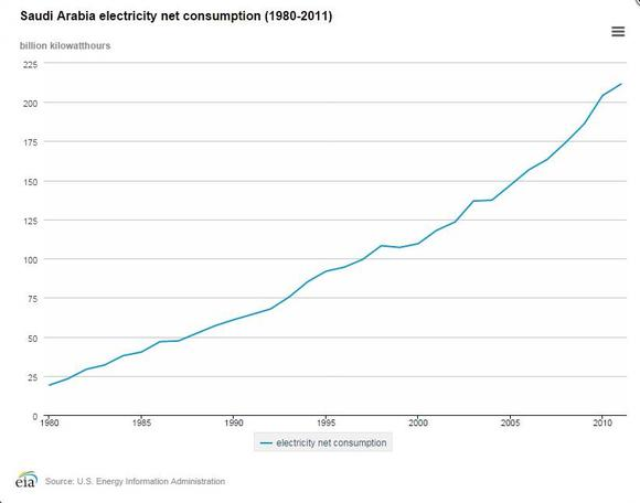 Saudi Arabia Electricity Consumption