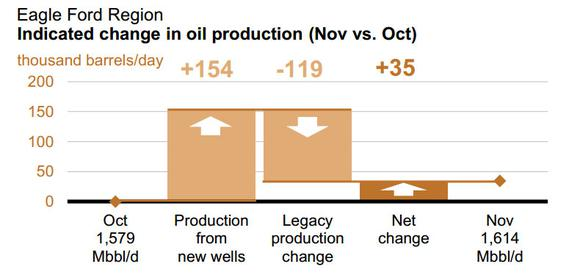 Oil Production Eagle Ford Shale