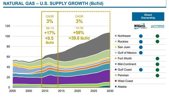Us Supply Growth Chart Source Williams Barclays Conference Page