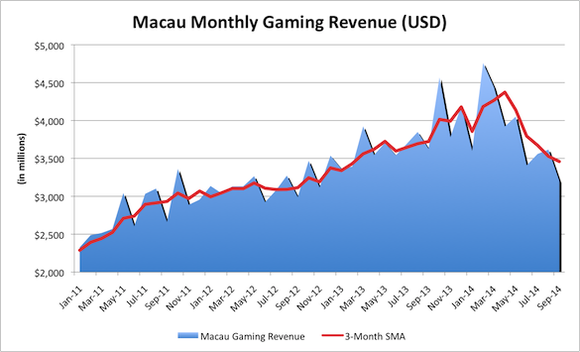 Macau Gaming Revenue Chart