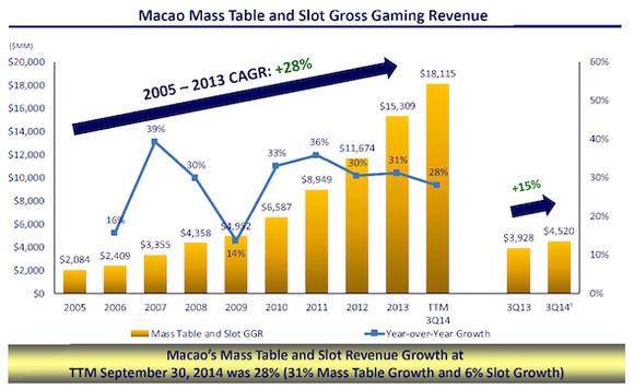 Lvs Macau Revenue