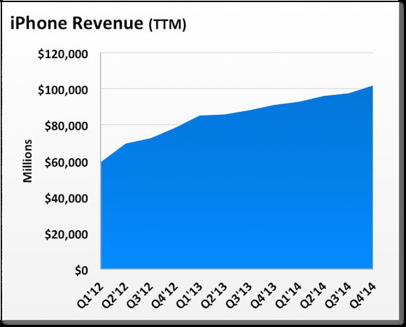 Iphone Ttm Revenue