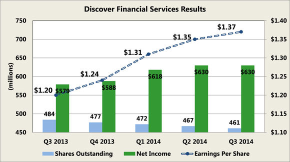 Discover Financial Services Earnings