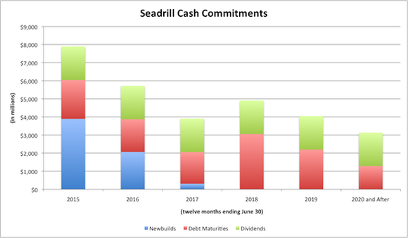 Sdrl Cash Commitments