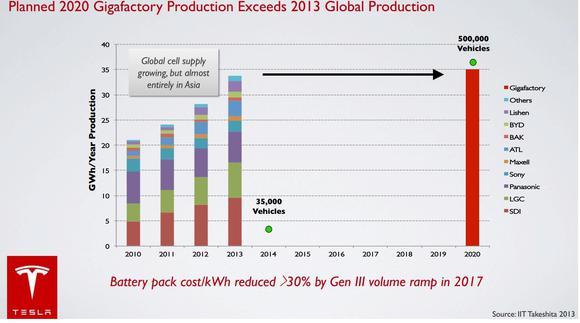 Tesla Giga Factory Image