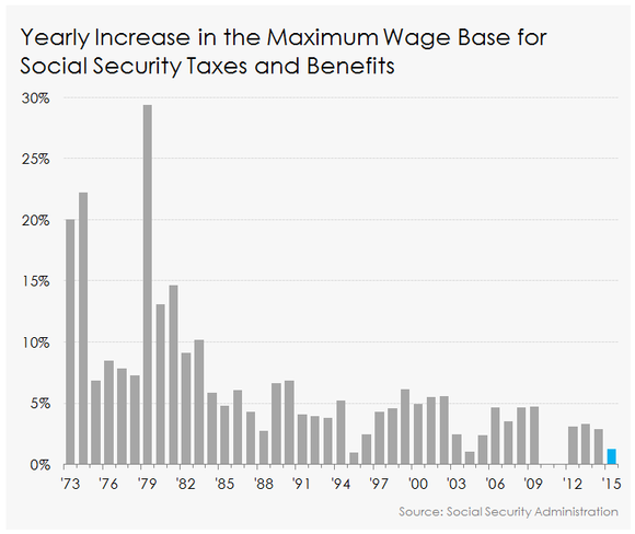 Maximum Taxable Earnings For Social Security Historical Chart