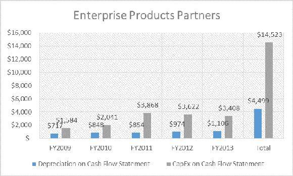 Enterprise Products Partners Lp Cash
