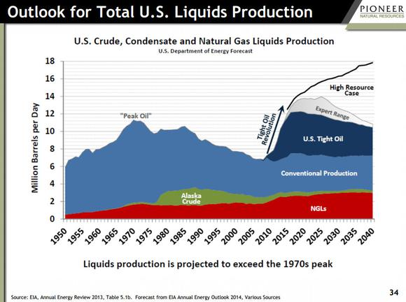 Oil Production Outlook