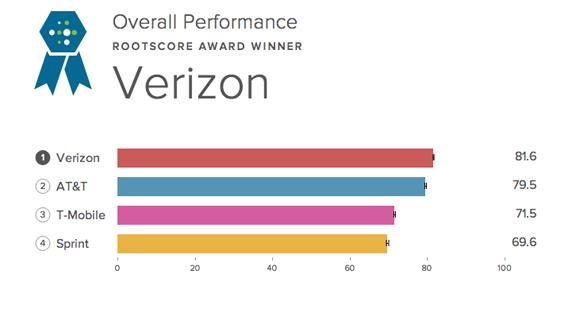 Verizon Network Rating