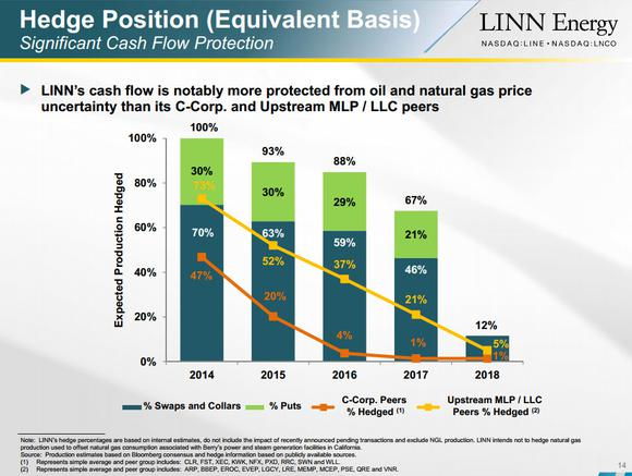 Linn Energy Llc Hedging Cash Flow