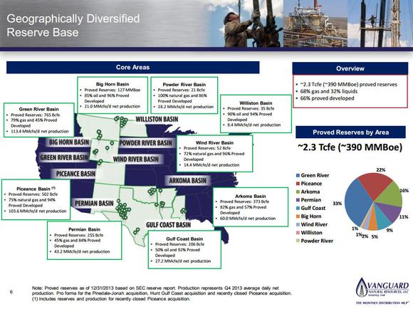 Vanguard Natural Resources Llc Monthly Dividend Stock