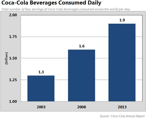Will Coca Cola Be Around