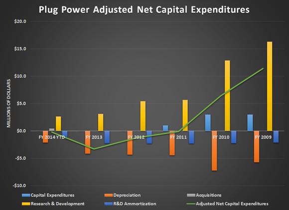 Plug Adjusted Net Capex