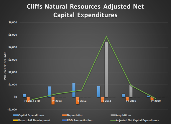 Clf Adjusted Net Capex