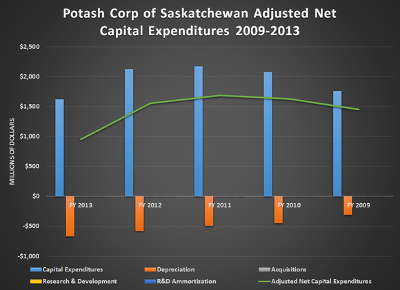 potash corp saskatchewan pest analysis Wikiwealth offers investment research for potash of saskatchewan (pot) our free stock research reports include equity ratings, share prices, charts, news, financials, wacc and swot analysis for potash of saskatchewan (pot).
