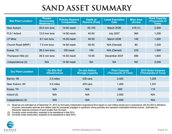 Emerge Energy Services Lp Sand Growth