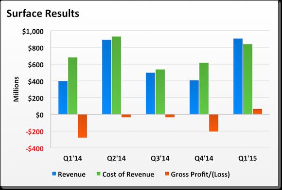 Surface Revenue