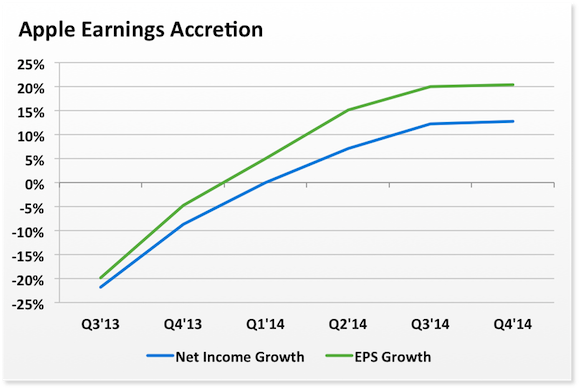 Aapl Earnings Accretion