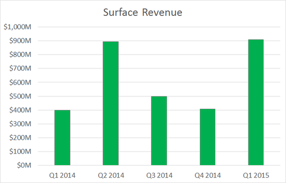 Surface Sales