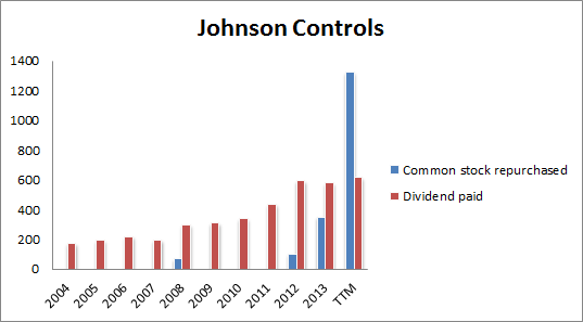 Jci Share Repurchases And Dividends