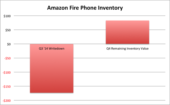 Amzn Fire Phone Inventory