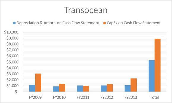 Transocean Ltd Cash