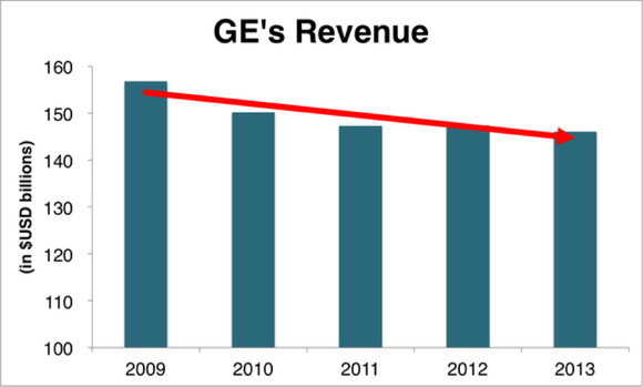 Ge Revenue