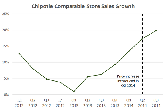 Chipotle Sales