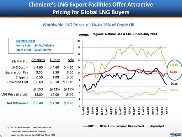 Cheniere Energy Inc Oil Link