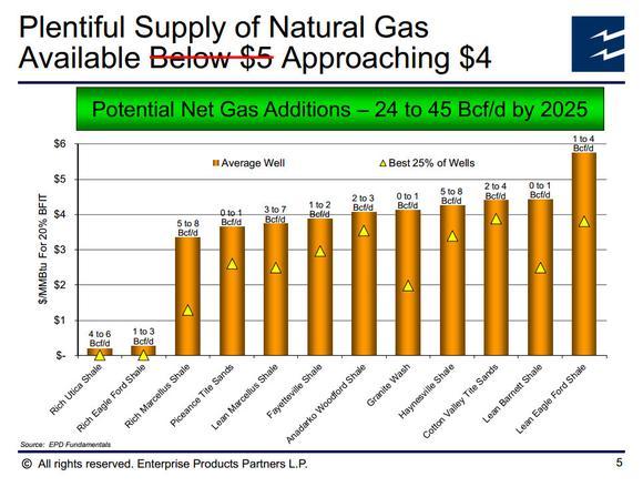 Enterprise Products Partners Lp Natural Gas